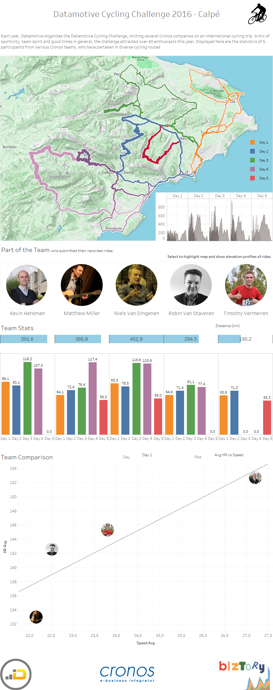 Tableau Cycling Map Challenge