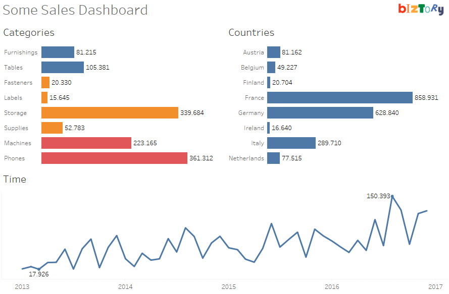 how to build a dashboard in tableau
